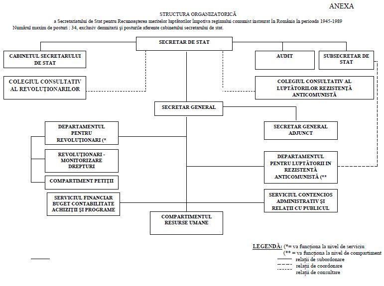 sspr structura organizatorica